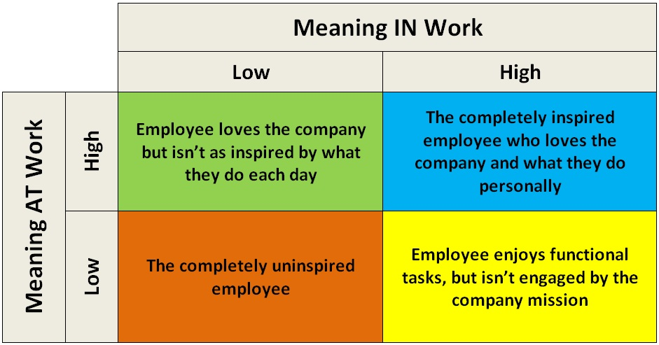 Meaning IN Work and Meaning AT Work